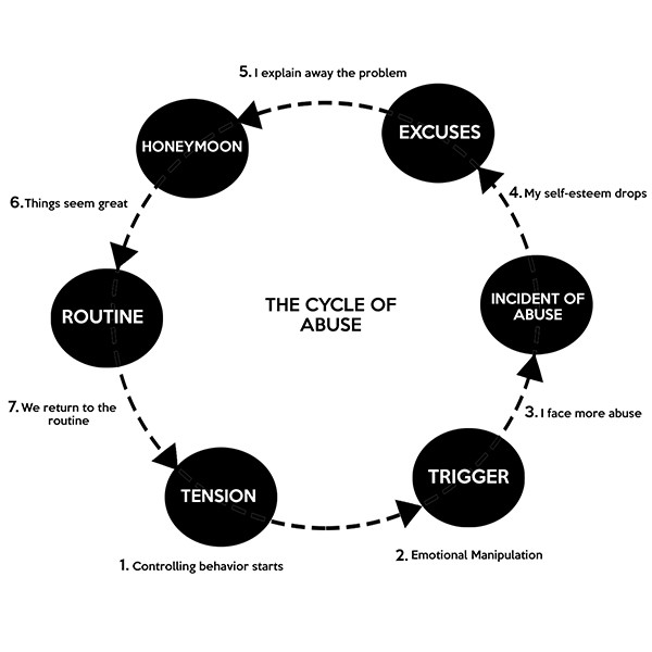 emotional cycle of abuse diagram msd 6a wiring gm hei advocates work to end the scourge domestic violence in charlotte a version