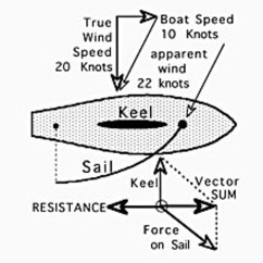 Force Vector Diagram Calculations Atc 70 Wiring Sailing Garlick 39s Notebook North Coast Journal