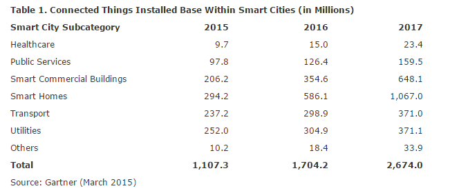 Smart Cities Resources: Who, What, When, Where and How?