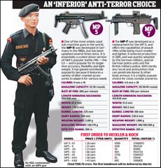 Red tape delays weapon acquisition forces obsolete guns on NSG gaurds  North News  India Today