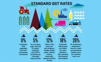 How Goods and Services Tax (GST) brings a certain order to ...