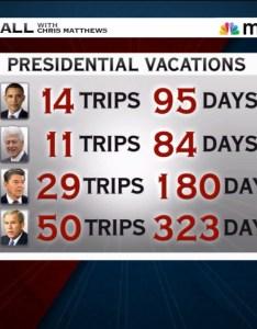 also smerconish let   not criticize president obama vacation days rh msnbc