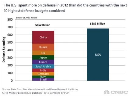 Image: The U.S. spent more on defense in 2012 than the countries with the next 10 highest budgets combined.