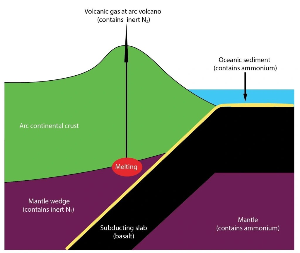 Plate Tectonics Bring Us Earthquakes Volcanoes And