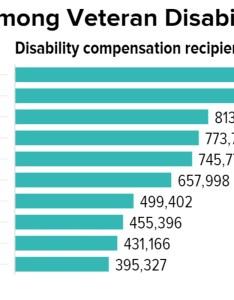 Ptsd compensation chart also people davidjoel rh