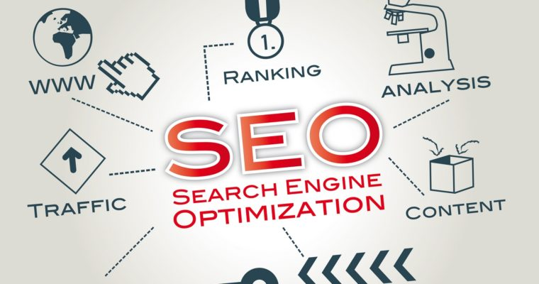 Search Engine Optimization in text with related terms