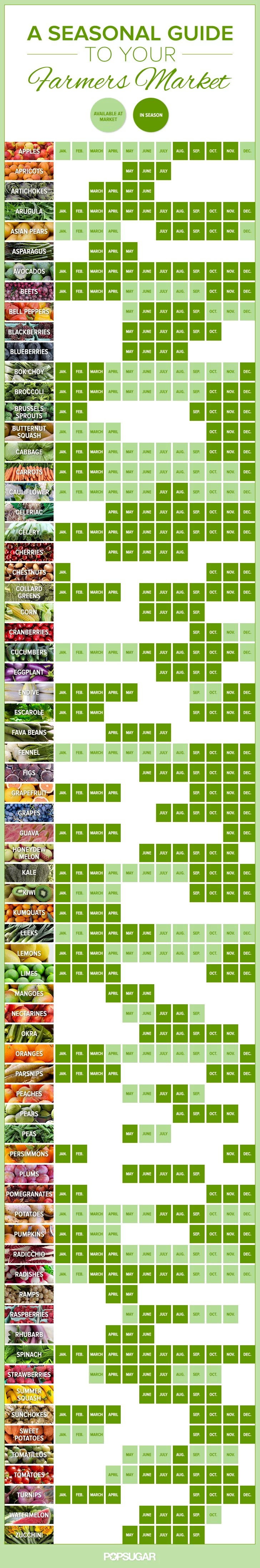 Farmer's Market Seasonal Produce Guide [Infographic] | ecogreenlove