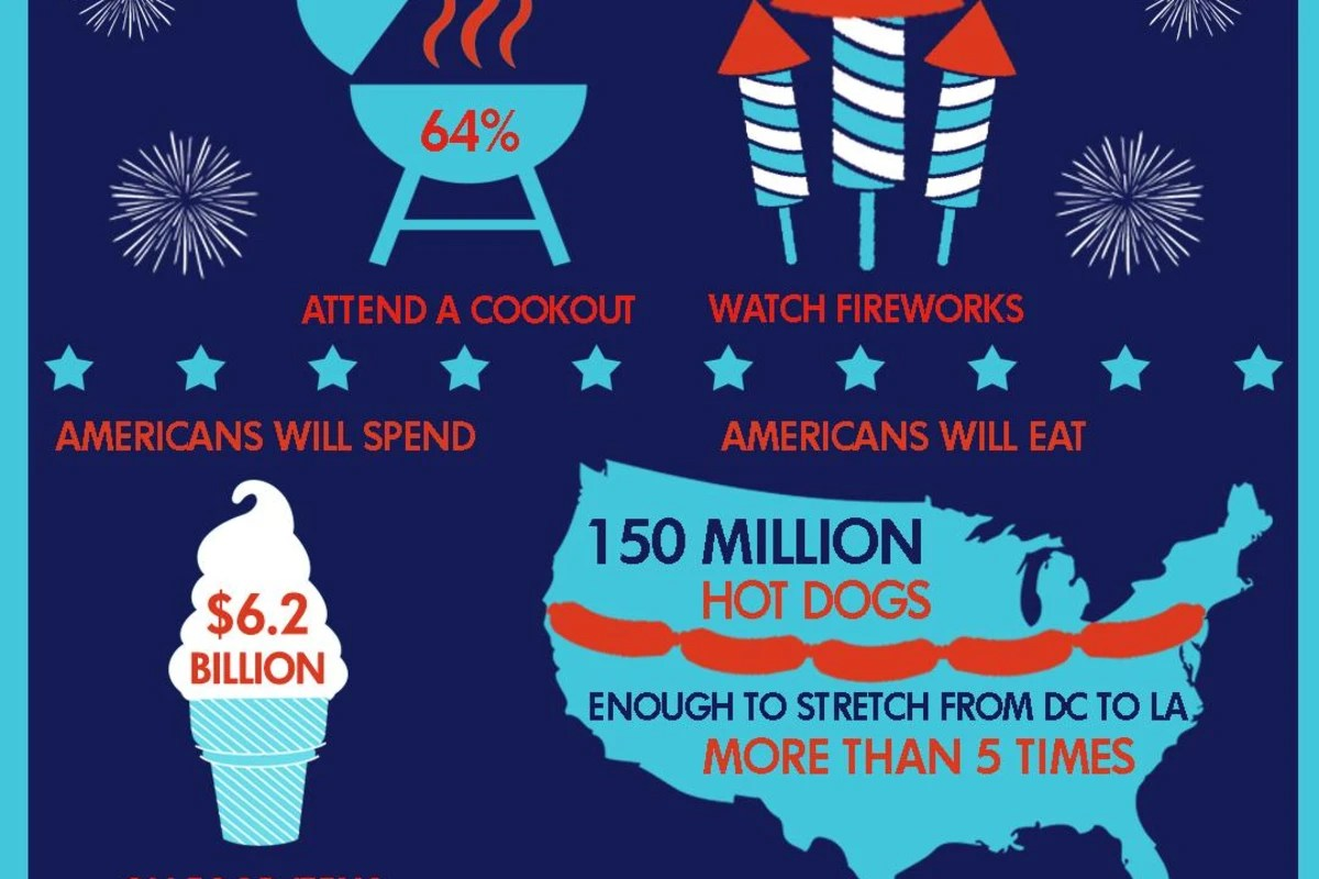 Infographic What Americans Spend On Fourth Of July