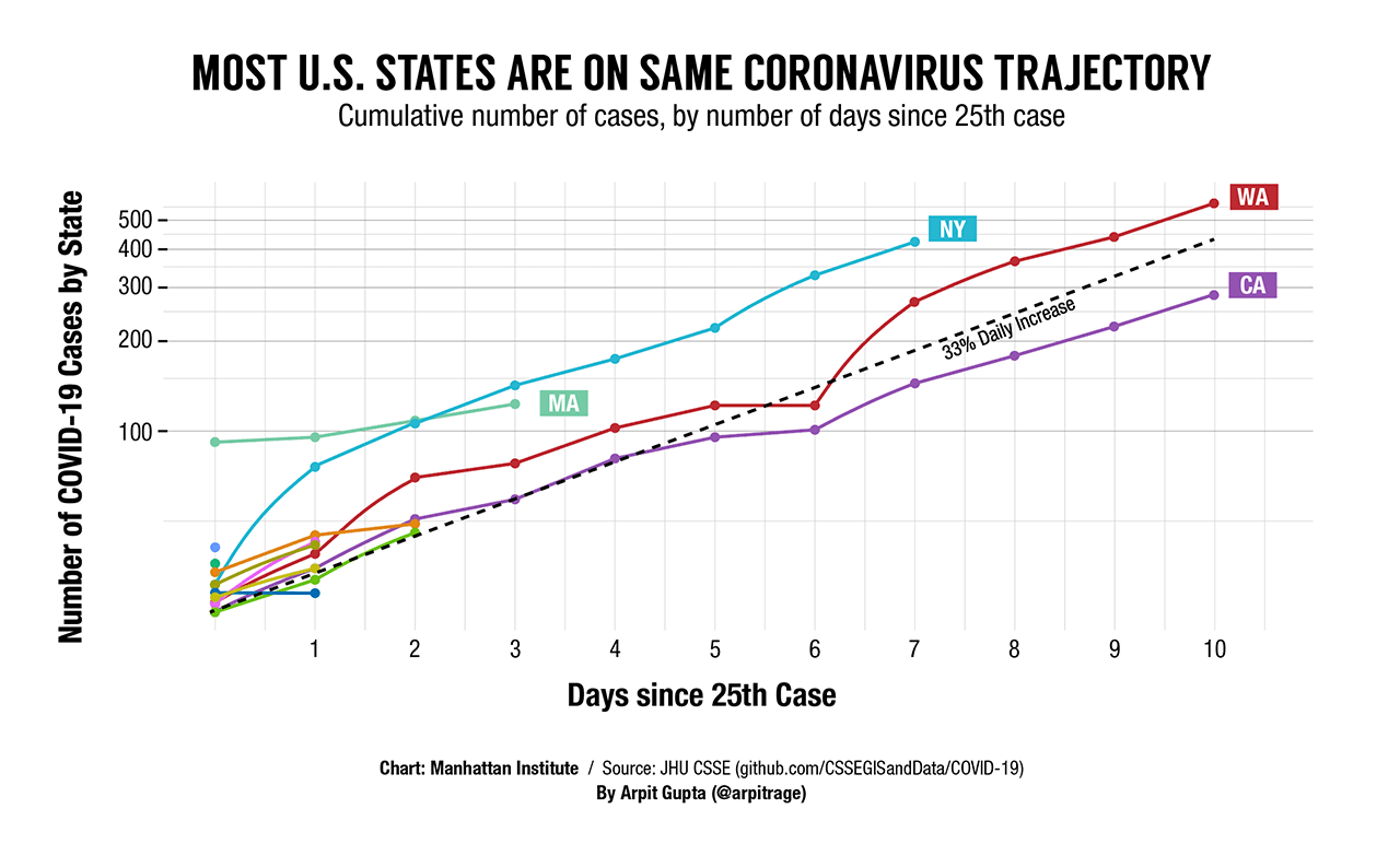 The Trajectory of Coronavirus Cases, State By State | Economics21