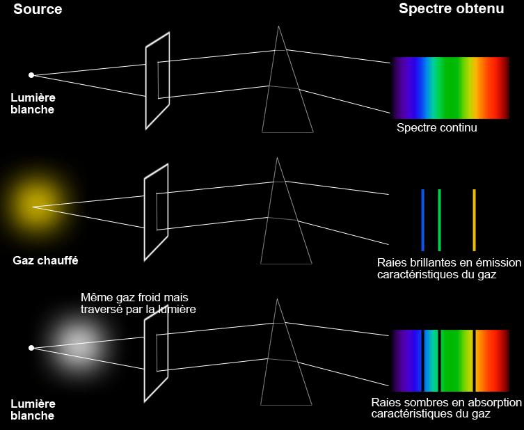 Types de spectres - Observatoire de Paris