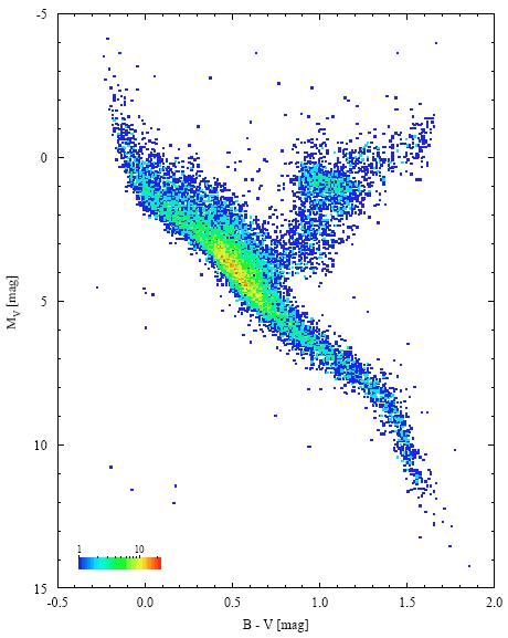Le diagramme HertzsprungRussell  Page pour limpression