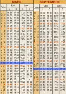 A Quelle Date Les Jours Rallongent : quelle, jours, rallongent, Longueurs, Jours, Nuits, équinoxes, Solstices
