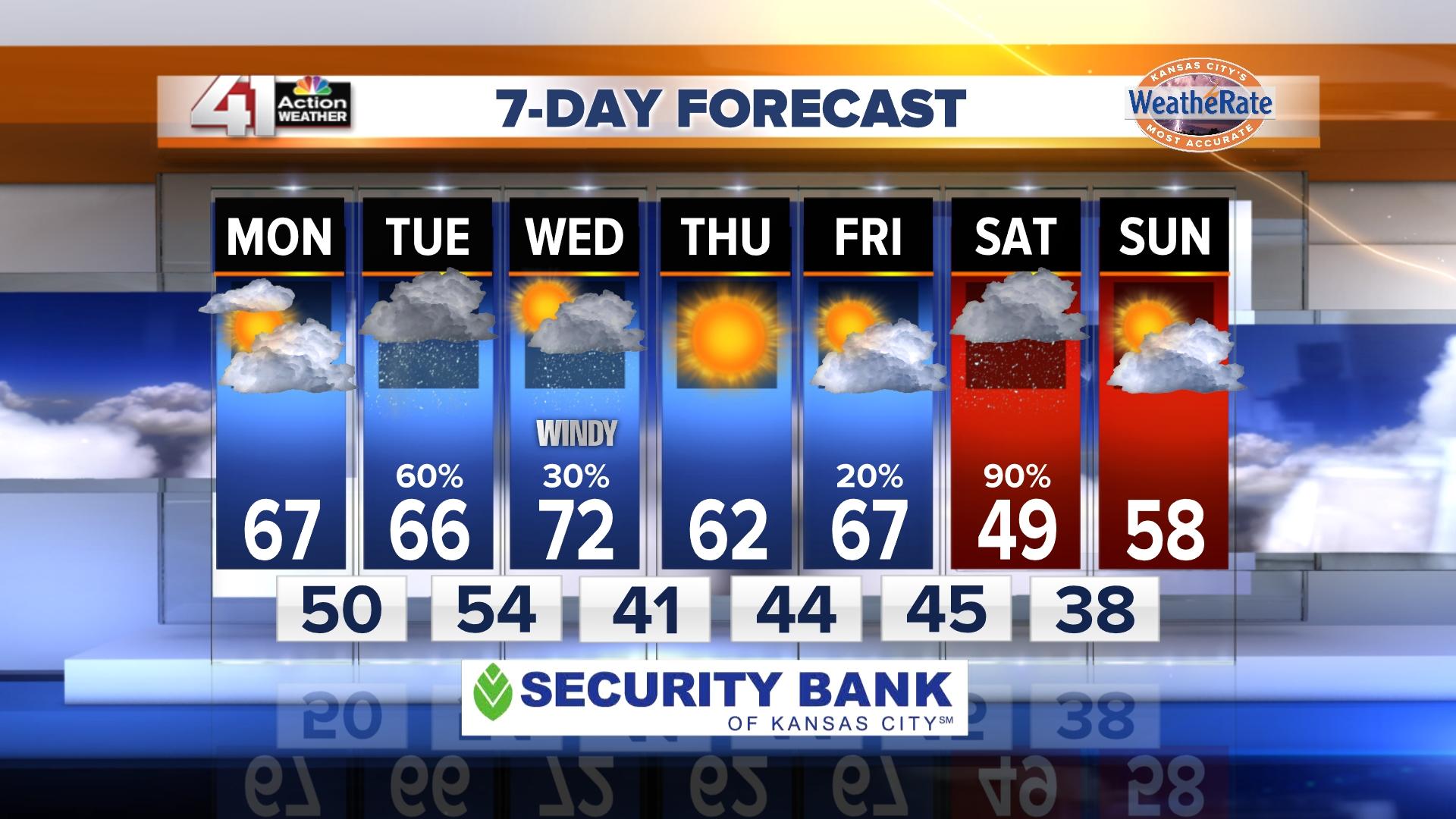 Weather 41 Action News Kansas City