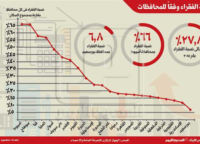 القرى الأكثر فقرا مشاكل حاضرة ودولة غائبة المصري اليوم