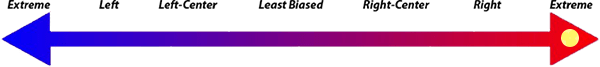Shared News Report - Right Bias - Fake News