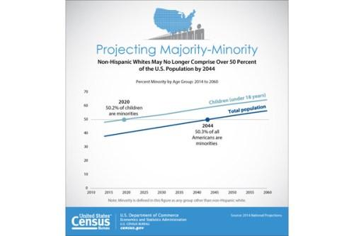 Source: PRNewsFoto/Census Bureau