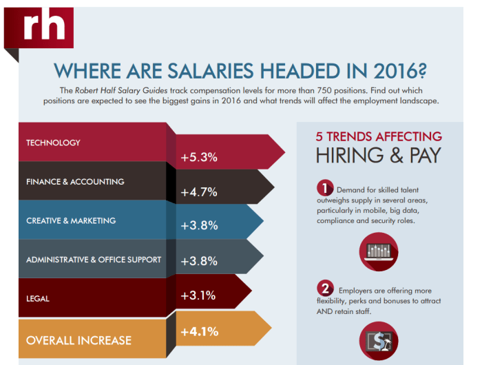 salary guide infographic