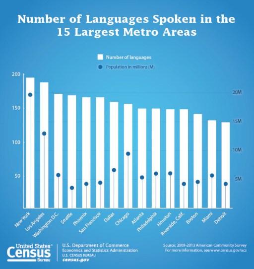 Languages Spojen in 15 Largest Metro Areas