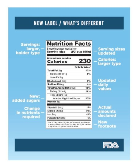 FDA Nutrition Facts label Infographic