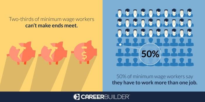 careerbuilder minimum wage survey
