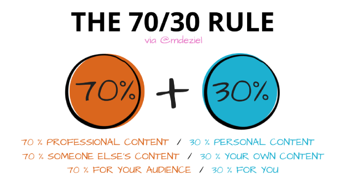 The 70/30 rule for sharing in social media