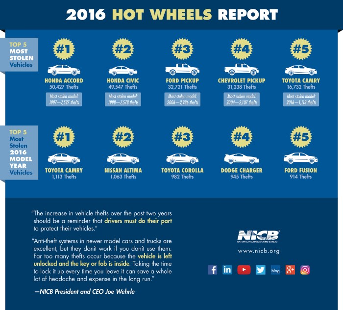 NICB Hot Wheels Stolen Vehicle Report