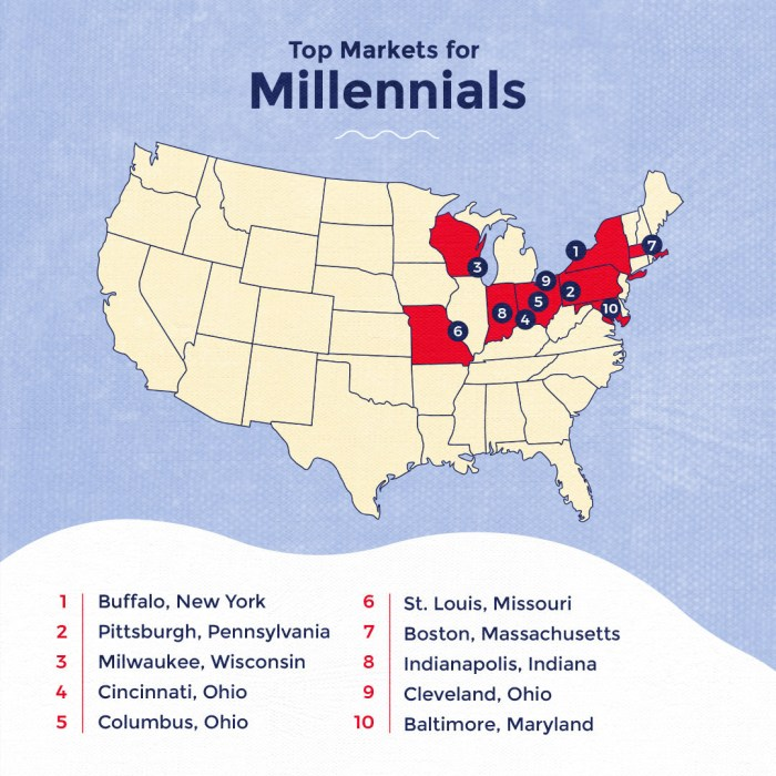 realtor.com Top Markets for Millennials Infographic