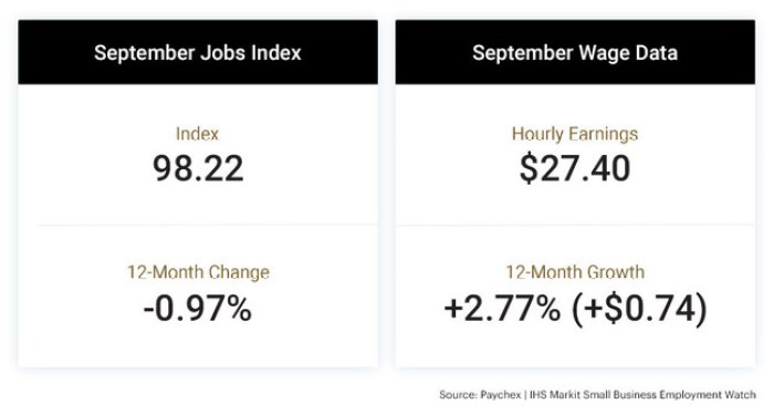 Paychex | IHS Markit Small Business Employment Watch data