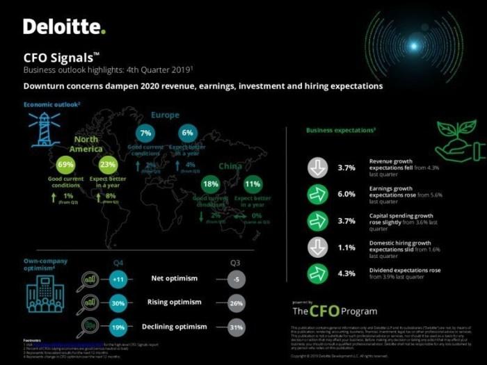 Deloitte - Downturn Concerns Infographic