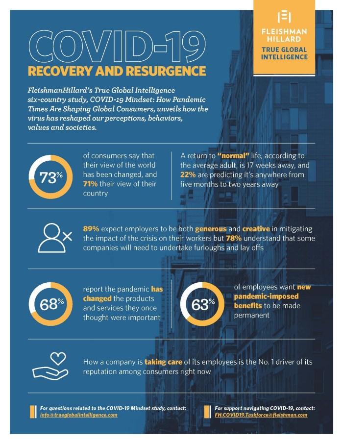FleishmanHillard COVID-19 Survey infographic