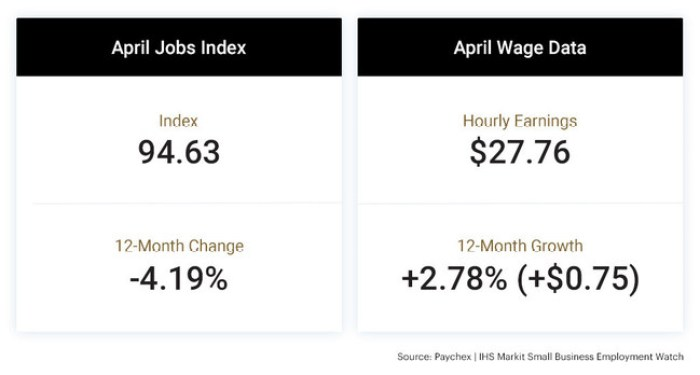 Paychex April Jobs Index and April Wage Data
