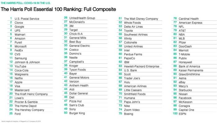 Harris Poll graphic, Essential 100 Ranking