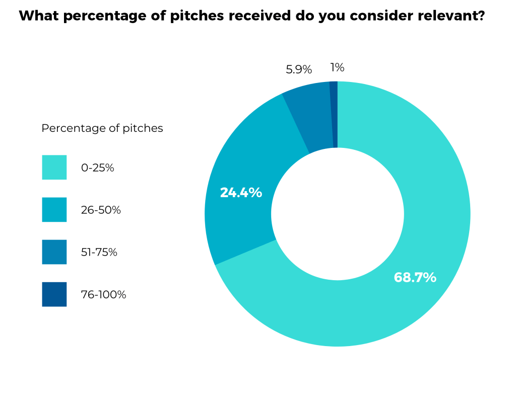 Cision 2021 State of the Media - What percentage of pitches received do you consider relevant? infographic