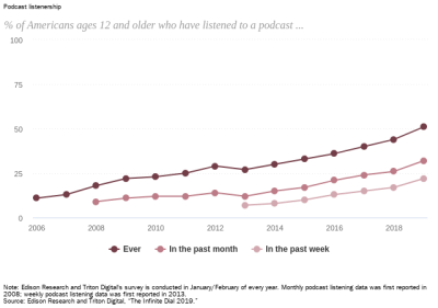 Podcast listenership data chart from Pew Research