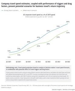 Deloitte Corporate Travel Survey 2021 - travel spend estimates chart