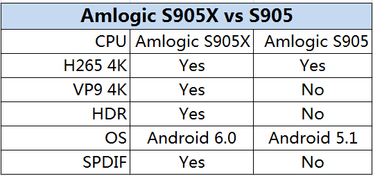 S905X pk S905