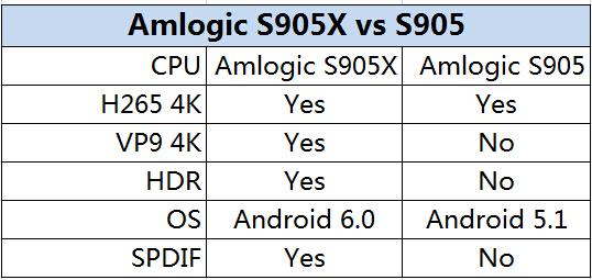 Inside Look @ NEXBOX A95X Android 6.0 TV BOX, Amlogic S905X CPU – Media Box Ent