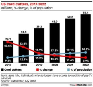 Image-for-PAY-TV-CORD-CUTTERS-GROWING-IN-US-MEDIABRIEFdotCOM