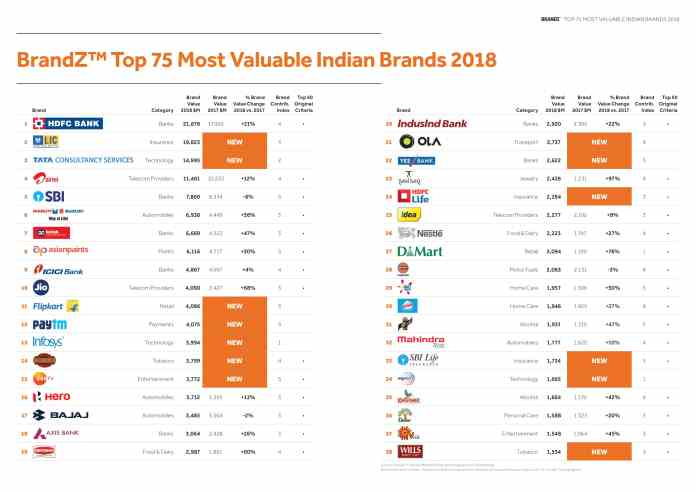 image-India-Ranking-Table-WPP-Kantar-Millward-Brown-BrandZ-India-2018-reort-Mediabrief-1