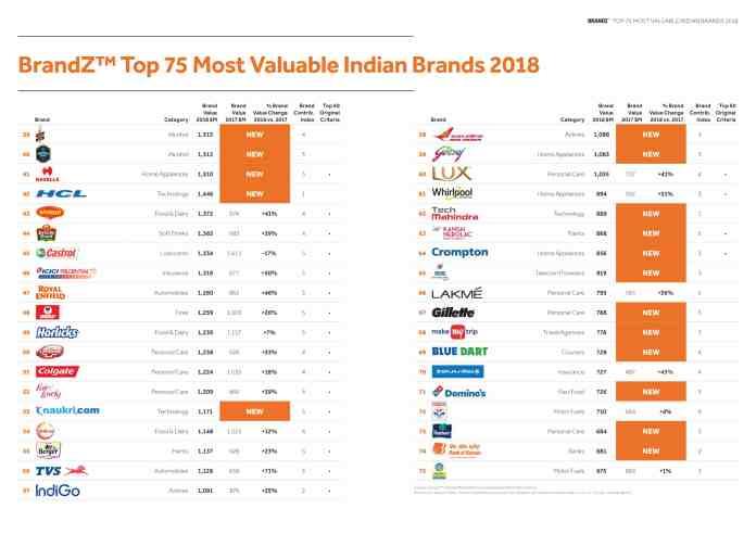 https://i0.wp.com/mediabrief.com/wp-content/uploads/2018/09/image-India-Ranking-Table-WPP-Kantar-Millward-Brown-BrandZ-India-2018-reort-Mediabrief-2.jpg?resize=696%2C492&ssl=1
