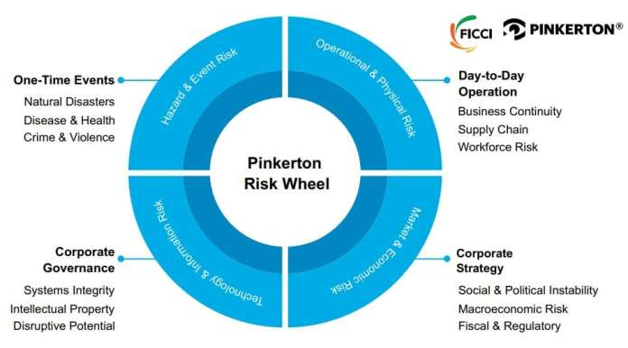 image-information-and-cyber-security-1-Risk-For-Indian-Businesses-FICCI-Pinkerton-Report-MediaBrief-3