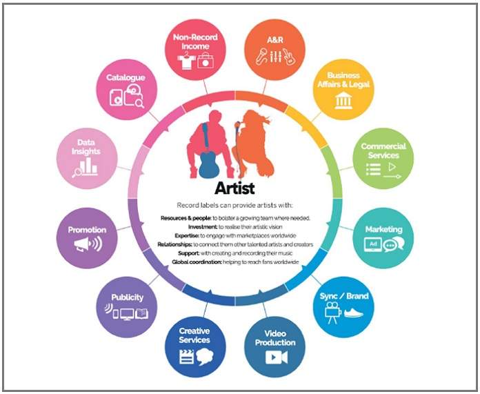 image-how record labels support music industry-mediabrief-1