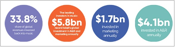image- Record labels-global-investments to support music industry-mediabrief-2