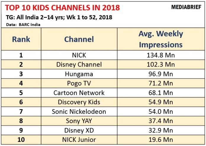 image-Top-10-KIDS-TV-Channels in India-in-2019-MEDIABRIEF