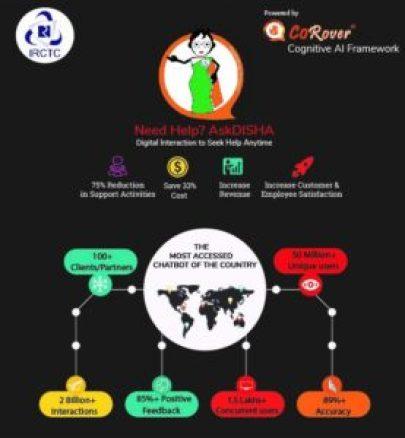 On Chatbots, we walk the talk: Ankush Sabharwal, CoRover 1