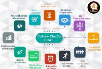 image-chatbot-corover-stats-mediabrief