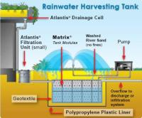 Rainwater Harvesting & Irrigation Systems Underground