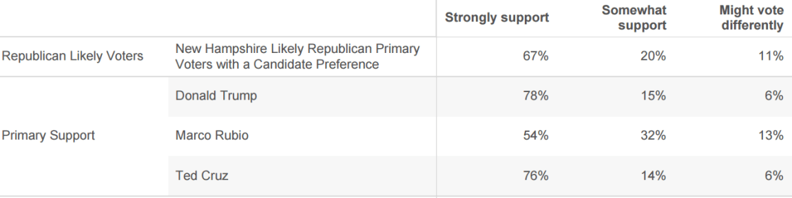 New Hampshire Might Vote Differently