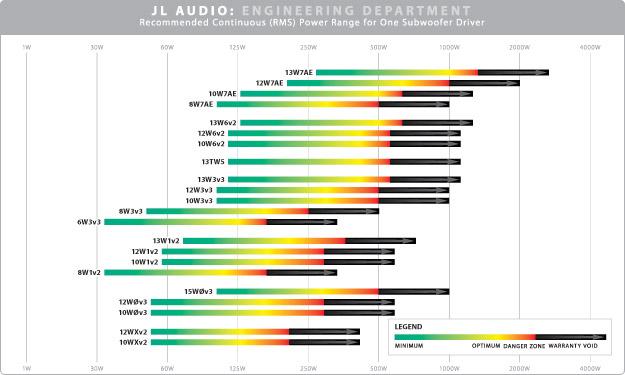SUB_PowerChart_MI?resize\\\=625%2C375 jl audio 500 1 wiring diagram jl audio 500 1 wiring diagram \u2022 free jl audio w3v2 wiring diagram at edmiracle.co