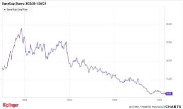 биржевой график gme 2013-2020